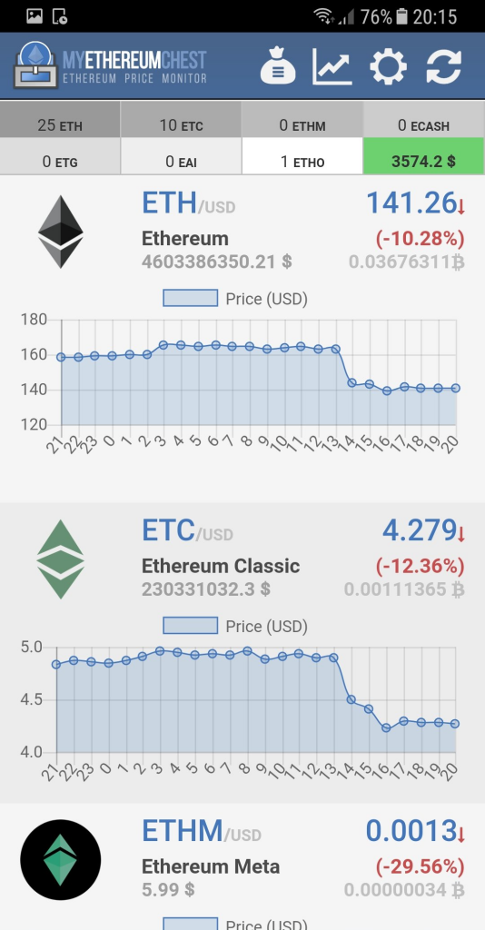 My Ethereum Chest - Ethereum Price Monitor