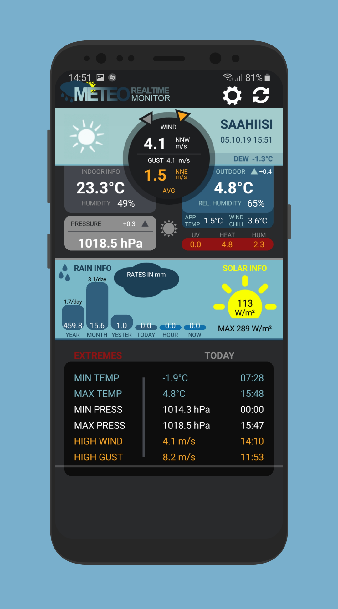 Meteo Monitor 4 Cumulus Realtime Weather